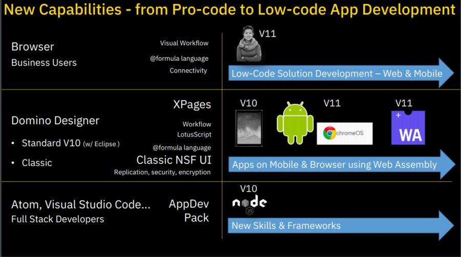 Domino-11-new-capabilities-for-devs