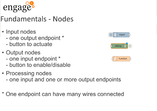 Node Red for DOmino Nodes fundamentals