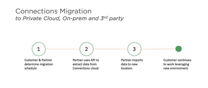 Connection-Migration-to-private-cloud