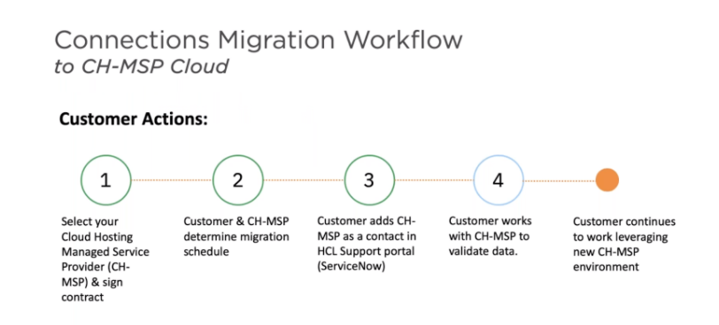 Connections_Migration_Workflow