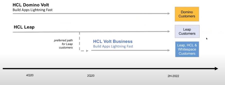 HCL-Volt-Roadmap-6