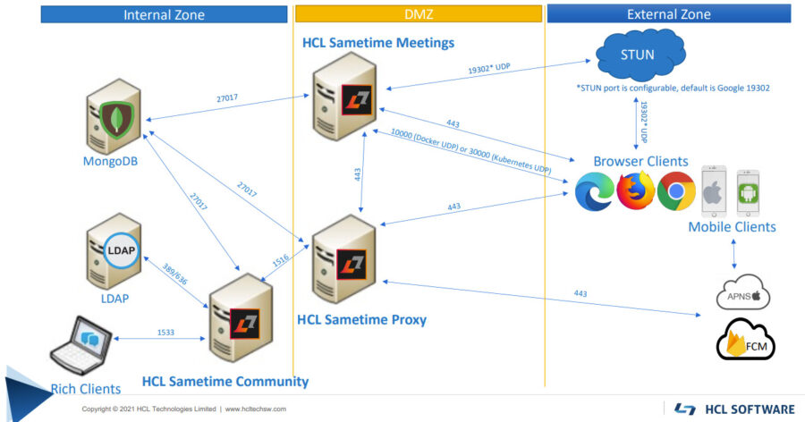 HCL-Sametime-Premium-with-DMZ-and-Internet