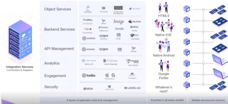 HCL-Volt-MX-business-app-development-architecture