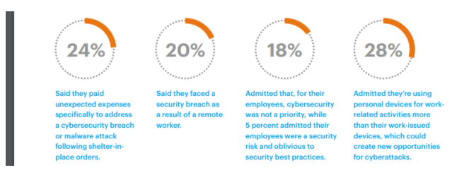 COVID-19 Impact on Business Security