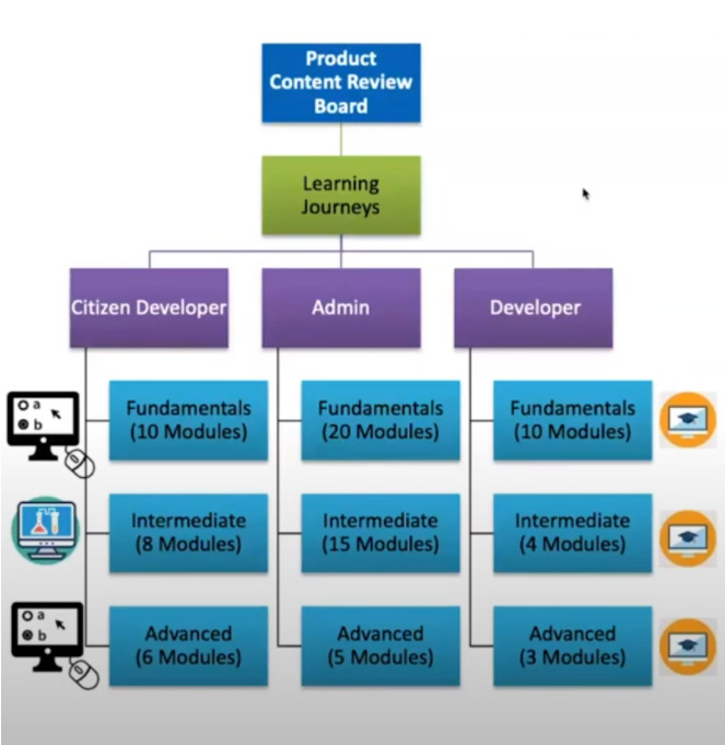 Product Learning Journey