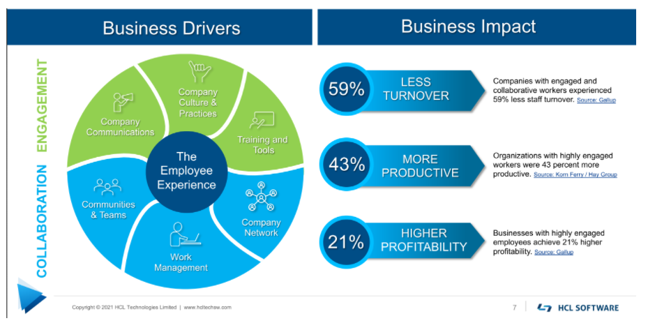 Transforming Employee Communuications with HCL Connections