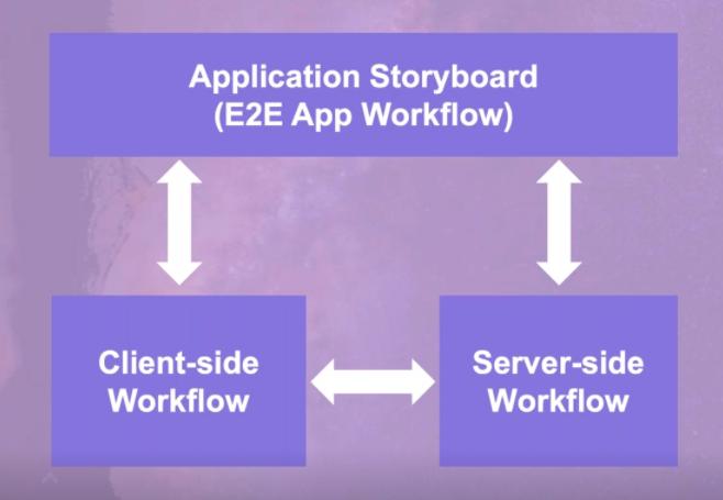 Volt MX Application Storyboard